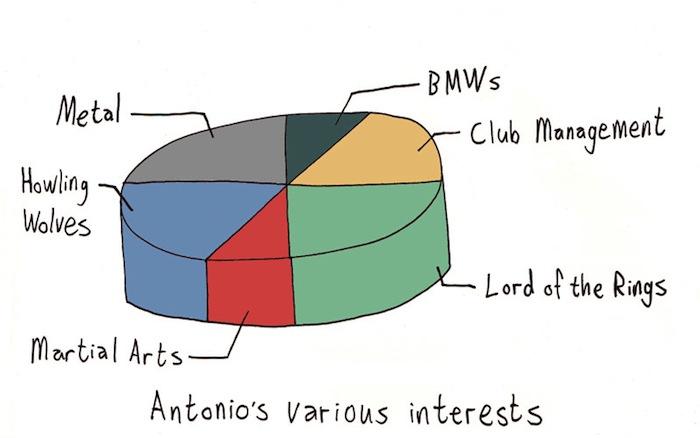 Antonios Various Interests