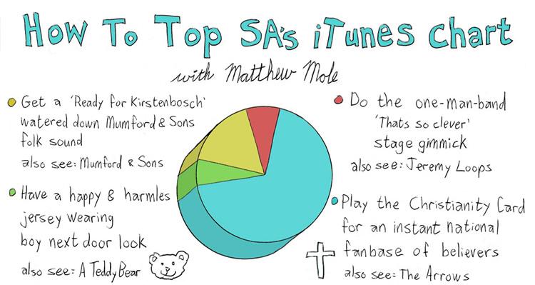 Matthew Mole | How to Top SA's iTunes Chart