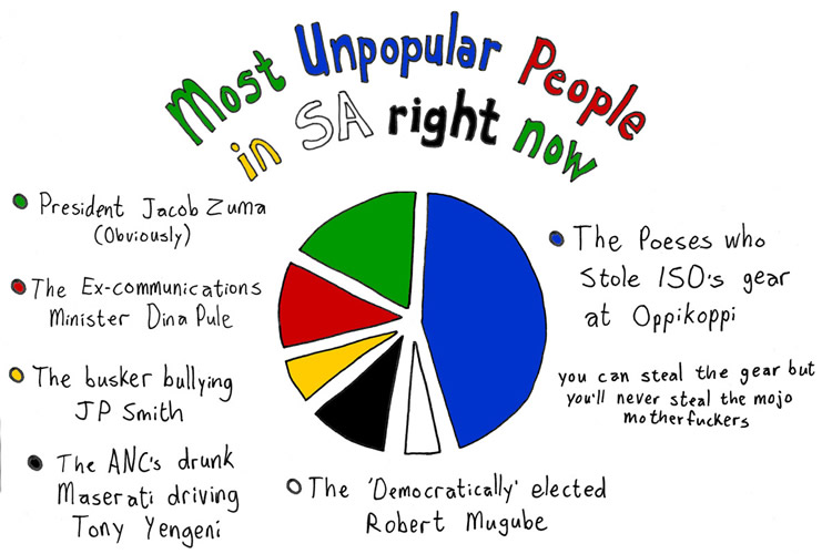 Most Unpopular